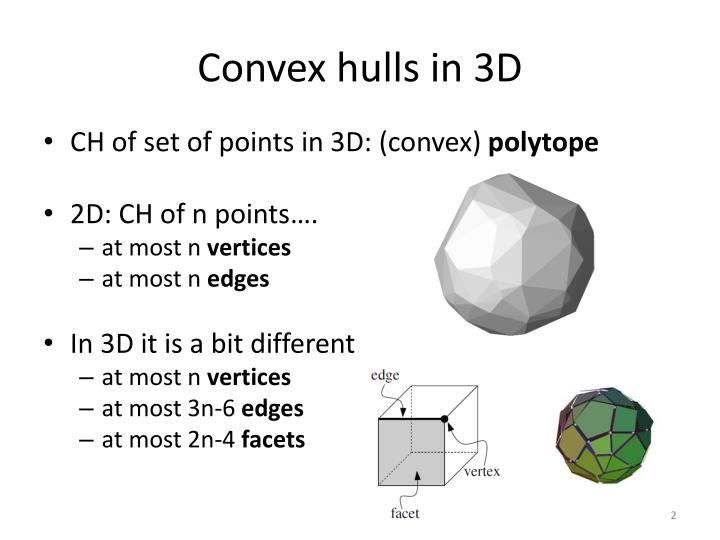 Convex hulls in 3d