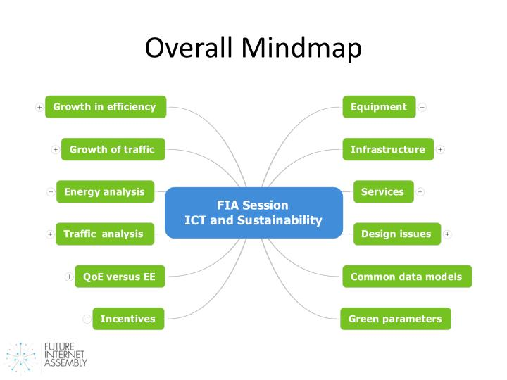 Overall mindmap