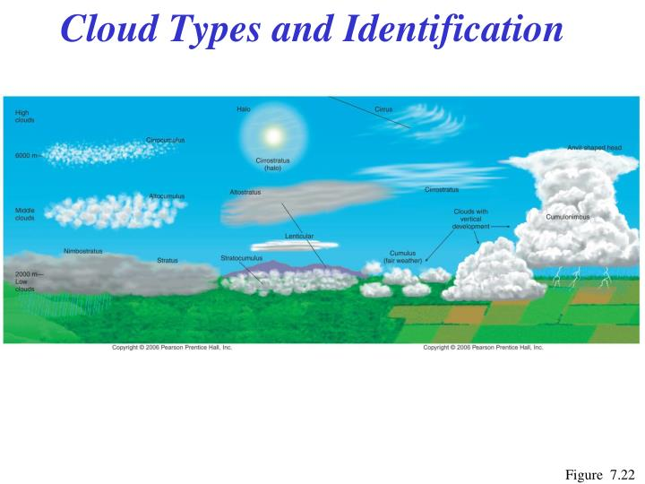 Cloud Types and Identification