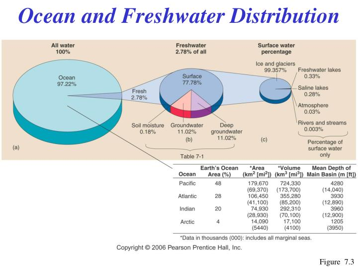 Ocean and Freshwater Distribution