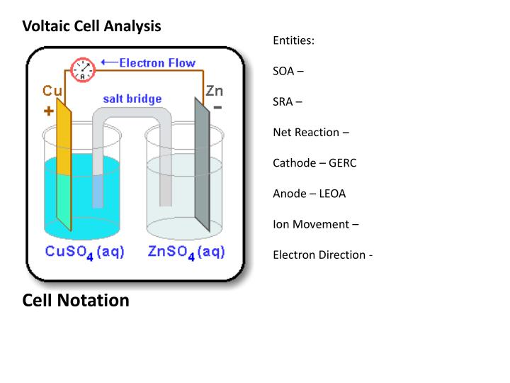 Voltaic Cell Analysis