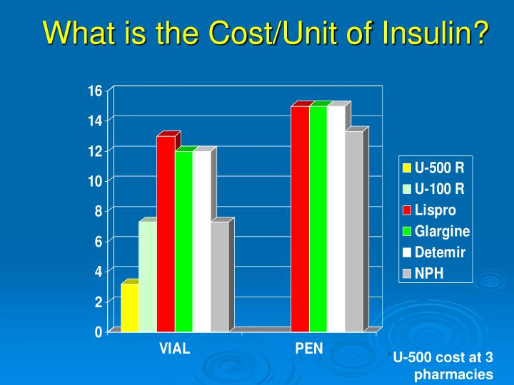 What is the Cost/Unit of Insulin?
