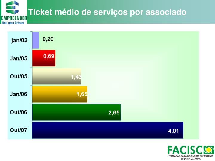 Ticket médio de serviços por associado