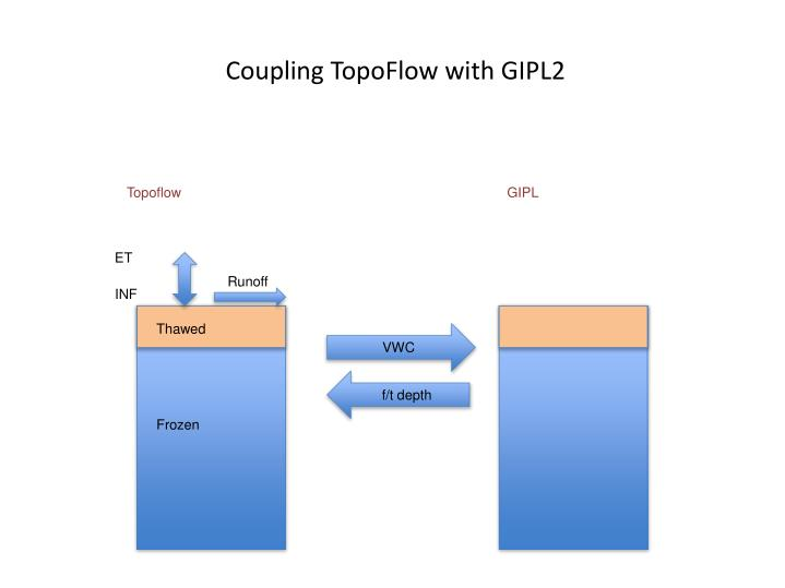 Coupling TopoFlow with GIPL2