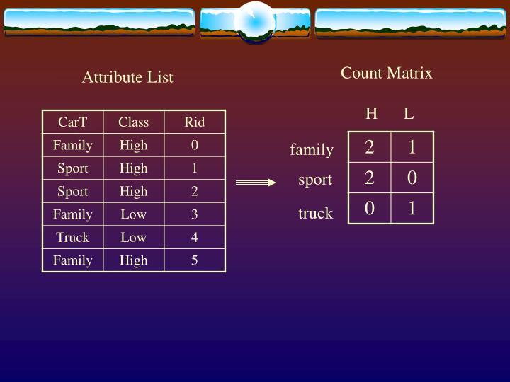 Count Matrix