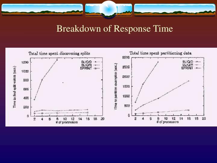 Breakdown of Response Time