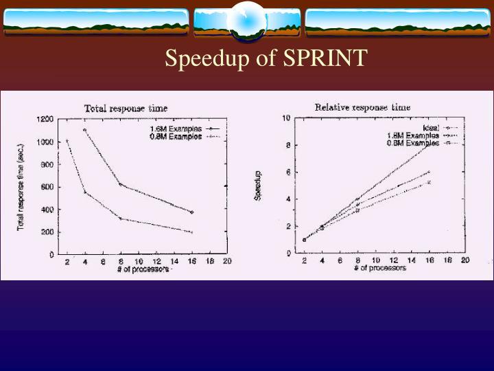 Speedup of SPRINT
