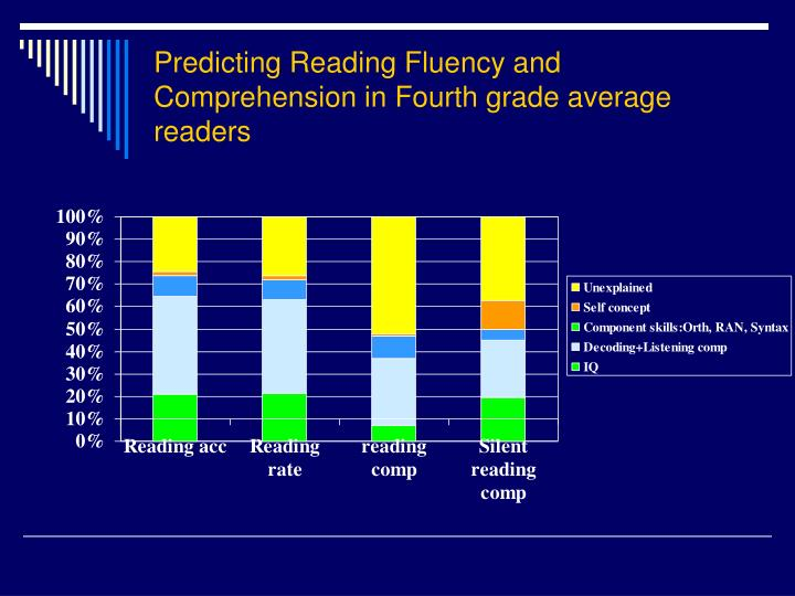 Predicting Reading Fluency and Comprehension in Fourth grade average readers