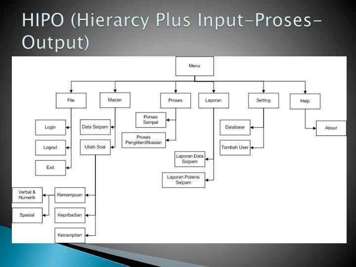 Ppt desain input amp output hipo powerpoint presentation id hipo hierarcy plus input proses output ccuart Choice Image