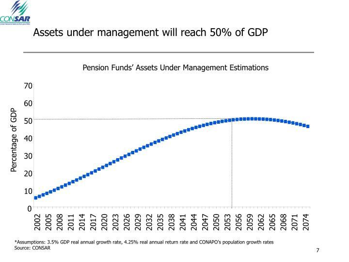 Assets under management will reach 50% of GDP