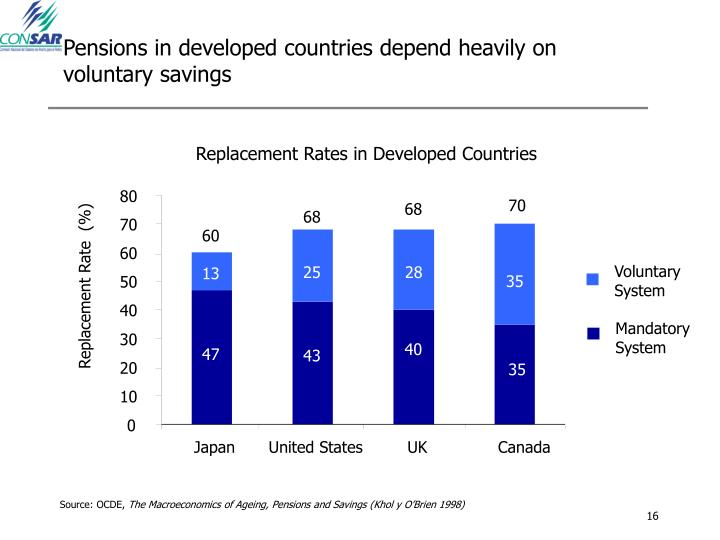 Pensions in developed countries depend heavily on voluntary savings
