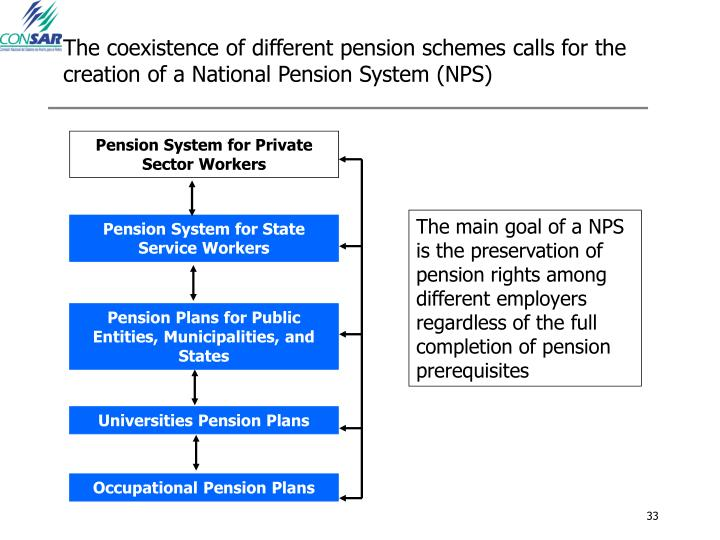 The coexistence of different pension schemes calls for the creation of a National Pension System (NPS)