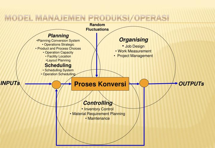 Model Manajemen