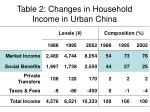 table 2 changes in household income in urban china