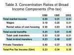 table 3 concentration ratios of broad income components pre tax