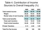 table 4 contribution of income sources to overall inequality