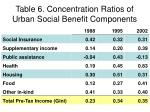 table 6 concentration ratios of urban social benefit components