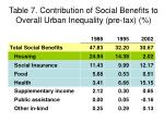 table 7 contribution of social benefits to overall urban inequality pre tax