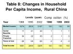 table 8 changes in household per capita income rural china