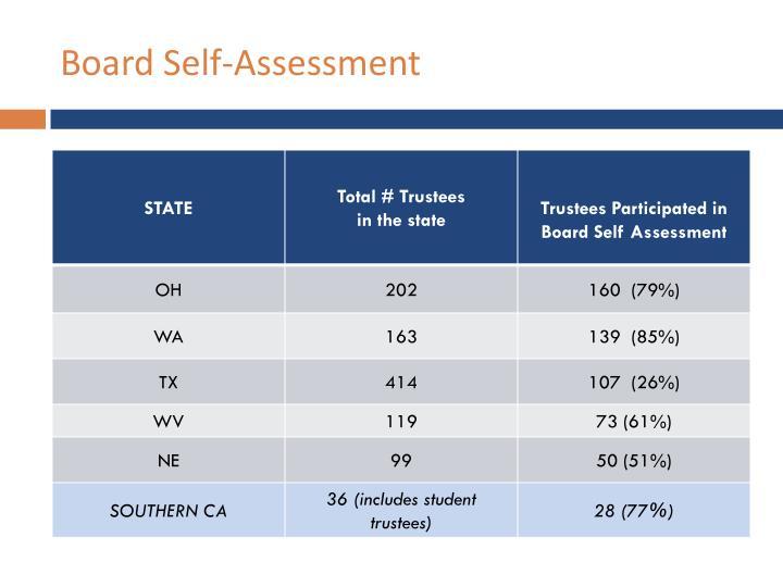 Board Self-Assessment