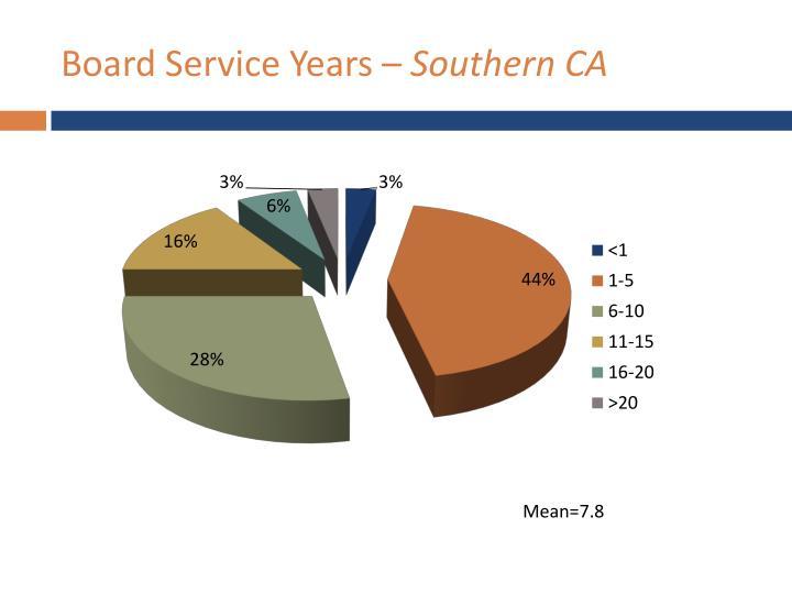 Board Service Years –