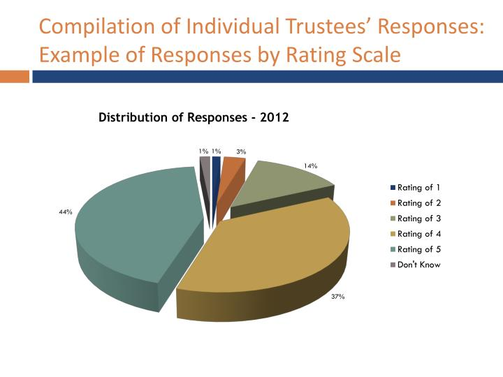 Compilation of Individual Trustees' Responses: Example