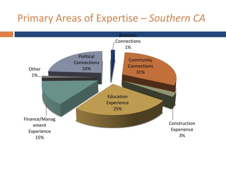 Primary Areas of Expertise –