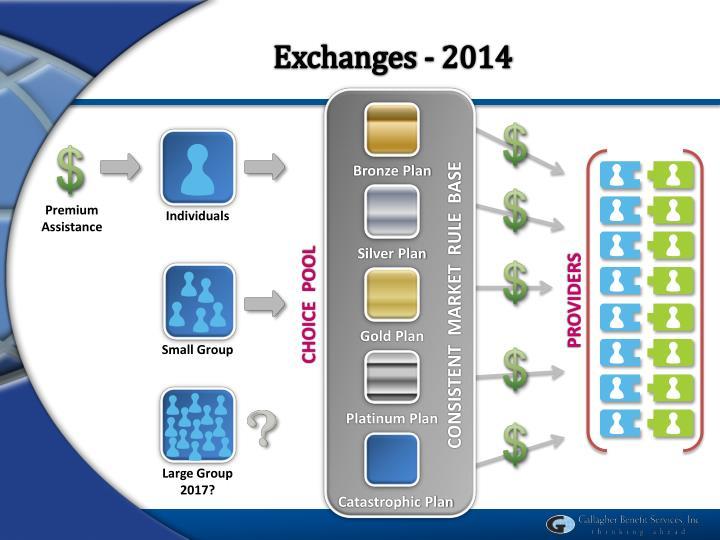 Exchanges - 2014