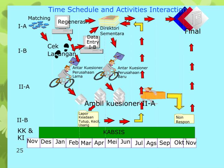Time Schedule and Activities Interaction