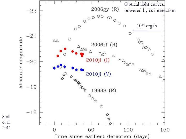 Optical light curves