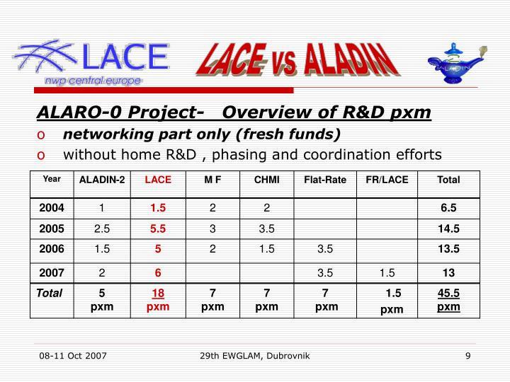 LACE vs ALADIN
