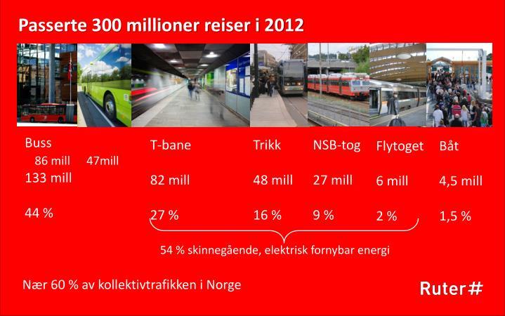 Passerte 300 millioner reiser i 2012