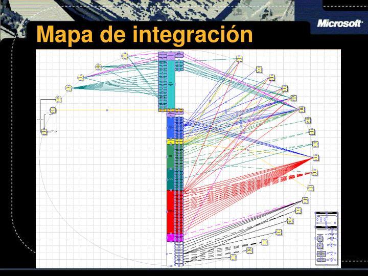 Mapa de integración