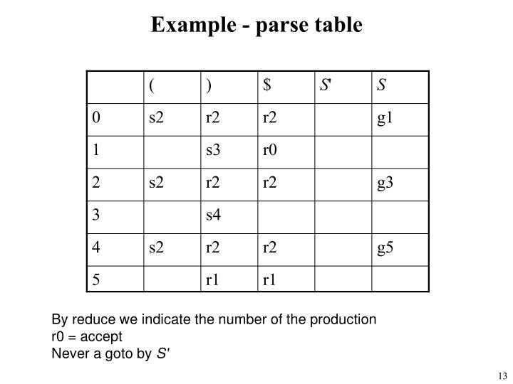 Example - parse table