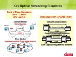 key optical networking standards