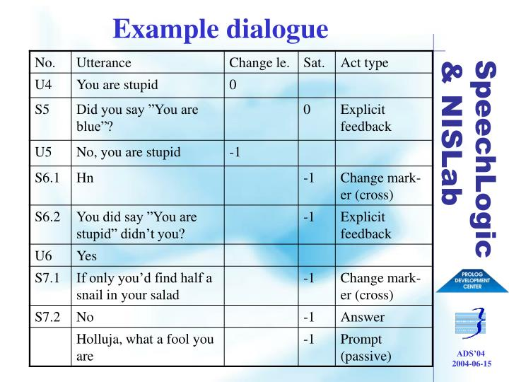 Example dialogue