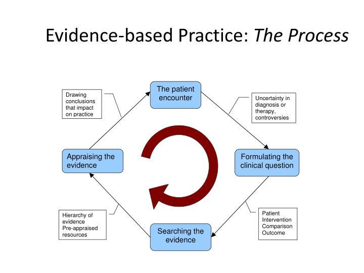 Evidence-based Practice: