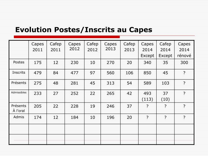 Evolution Postes/Inscrits au Capes