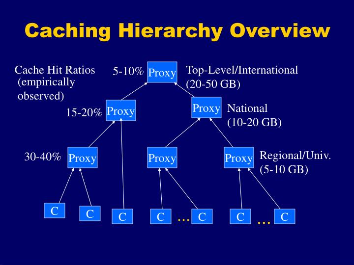 Caching Hierarchy Overview