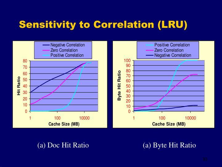 Sensitivity to Correlation (LRU)