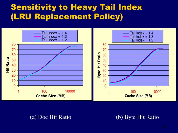 Sensitivity to Heavy Tail Index (LRU Replacement Policy)