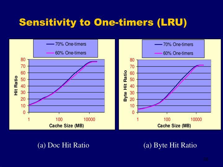 Sensitivity to One-timers (LRU)