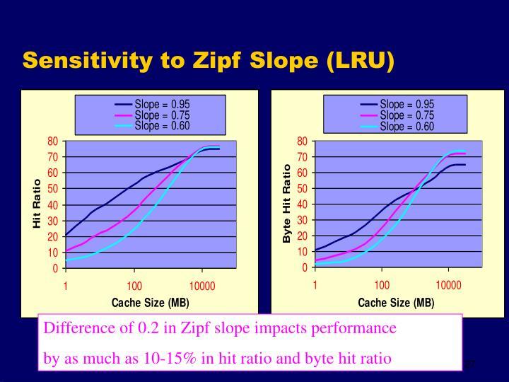 Sensitivity to Zipf Slope (LRU)