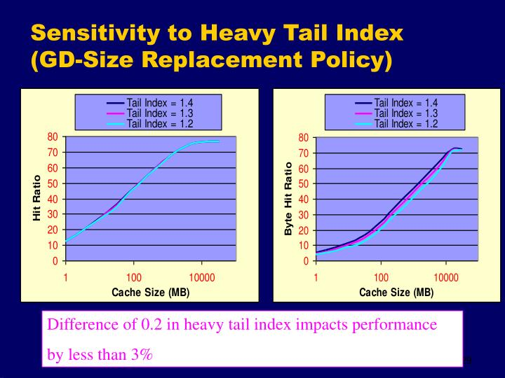 Sensitivity to Heavy Tail Index     (GD-Size Replacement Policy)