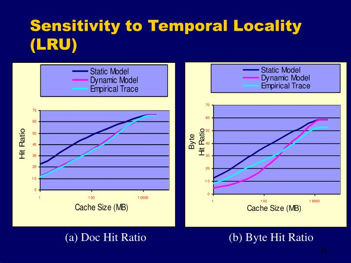 Sensitivity to Temporal Locality (LRU)