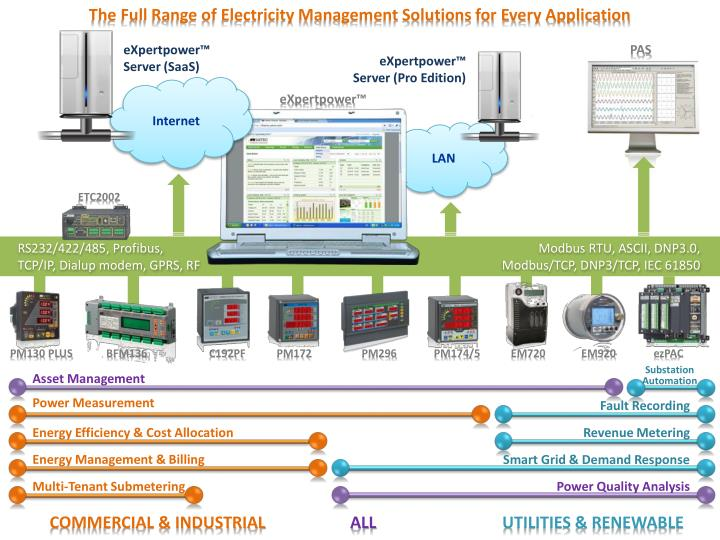 The Full Range of Electricity Management Solutions for Every Application