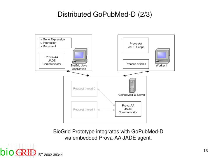 Distributed GoPubMed-D (2/3)