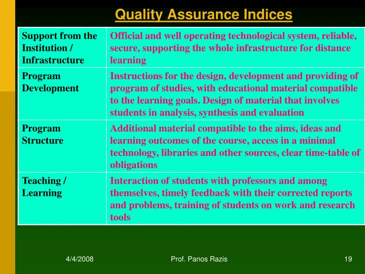 Quality Assurance Indices
