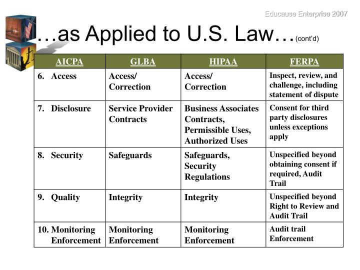 …as Applied to U.S. Law…