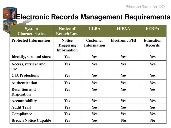 Electronic Records Management Requirements